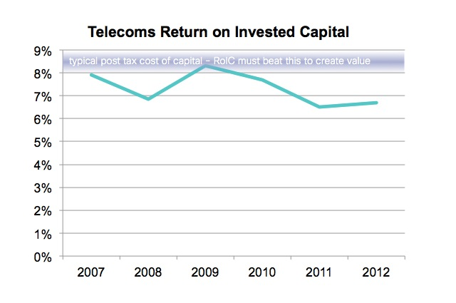 telecom financials declining RoIC