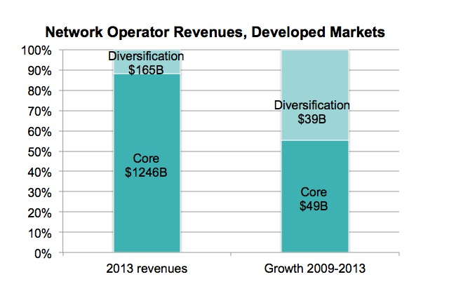 telco diversification strategies
