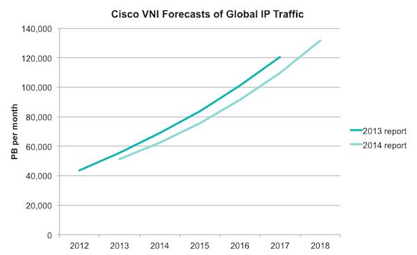 cisco vni 2014 (visual networking index) comparison 2013