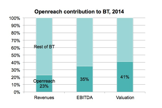 openreach share of bt fasp4 framework
