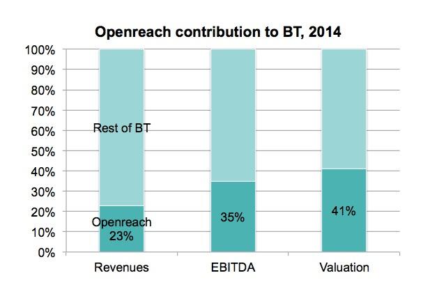 openreach share of bt fasp4 framework