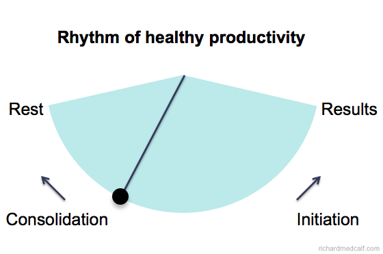 Rhythm Of Productivity - Rest Results Initiation Consolidation