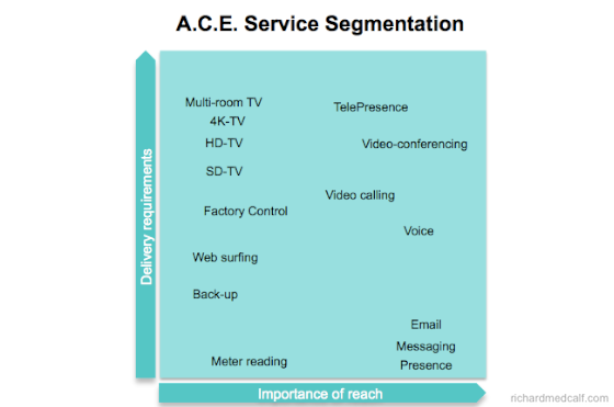 Telecoms Service Segmentation Matrix ACE FASP4