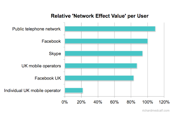 Network Effect - Value per User Telecoms Reach Analysis