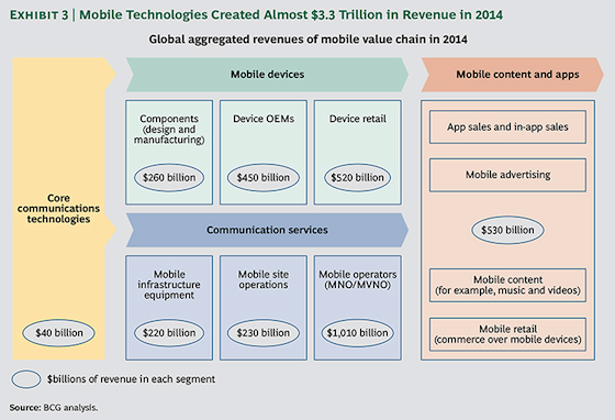 Mobile revenue split 2014