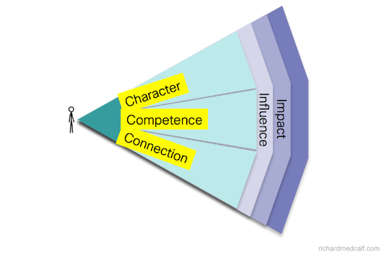 hci-character-competence-connection