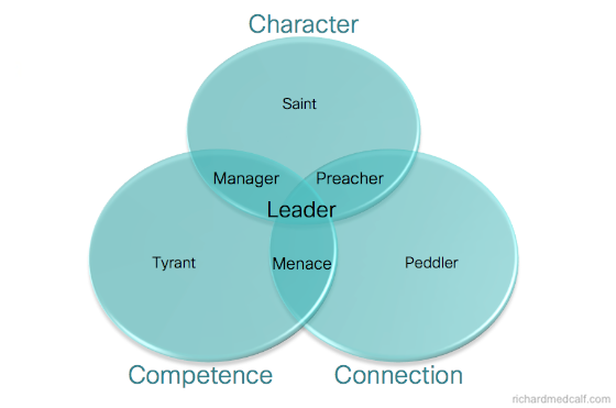 3 components of leadership